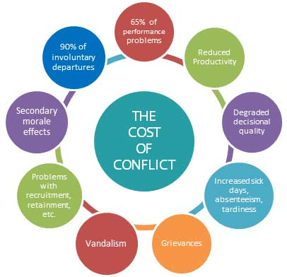 essays on conflict resolution in schools Conflict resolution in nursing 1 choice of topic and reason for choosing it nurses working at a clinical or any other health care facility always face a lot of conflicts in line of duty.